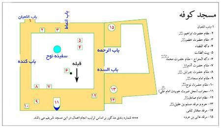 نماز حاجت در مقام حضرت نوح چگونه است, درباره ی نماز در مقام حضرت نوح, نماز حاجت در مقام حضرت نوح در مسجد کوفه